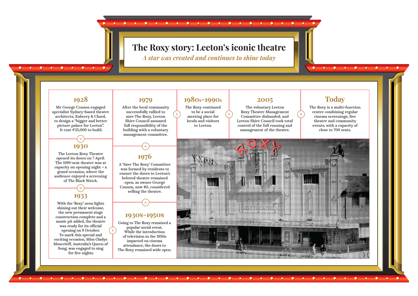The Roxy historical timeline
