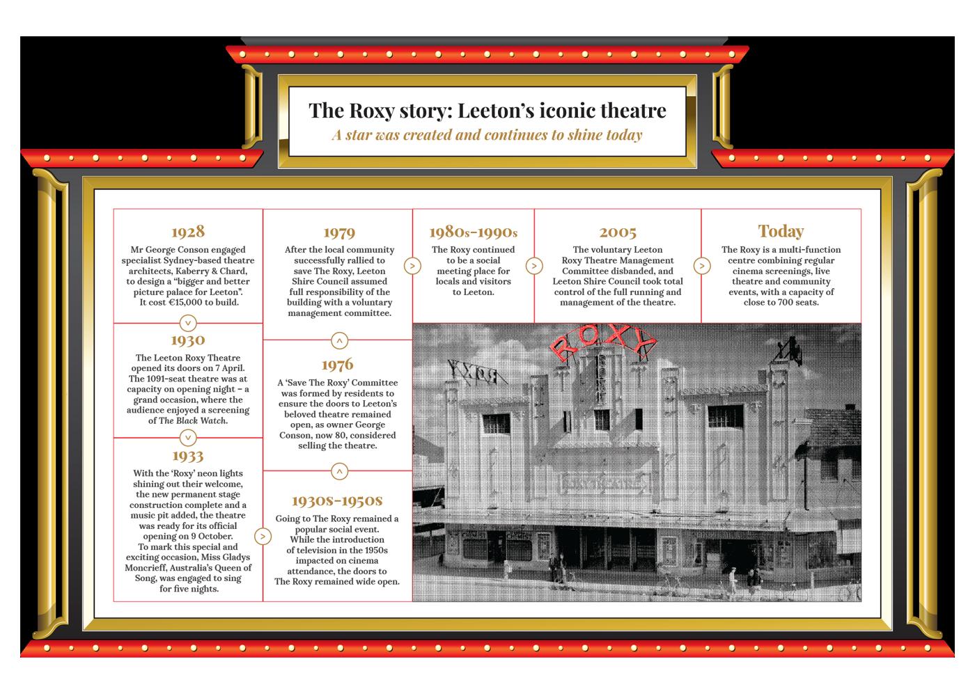 The Roxy historical timeline